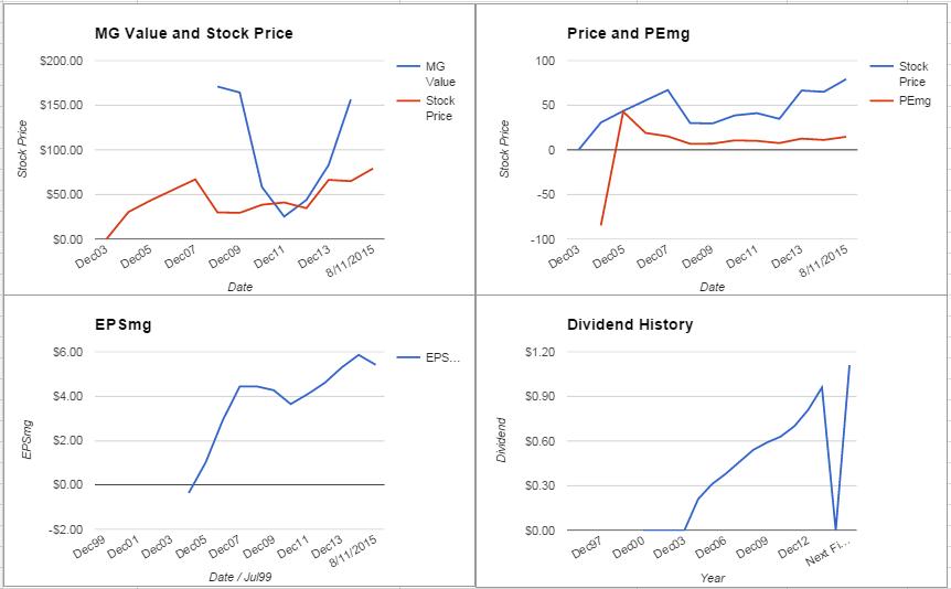 AIZ charts August 2015