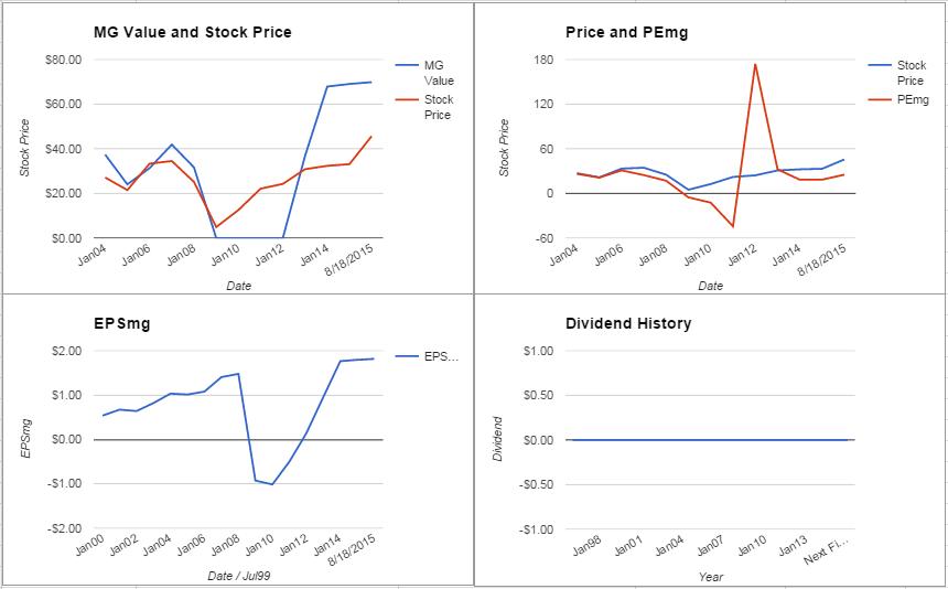 ANN charts August 2015