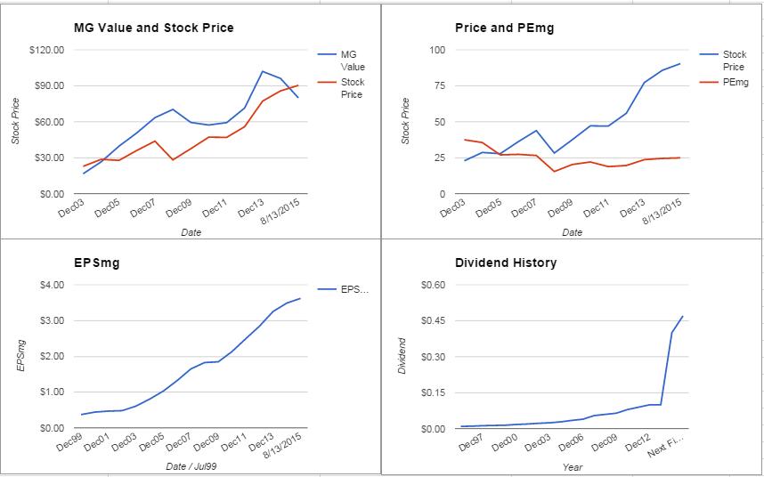 DHR charts August 2015