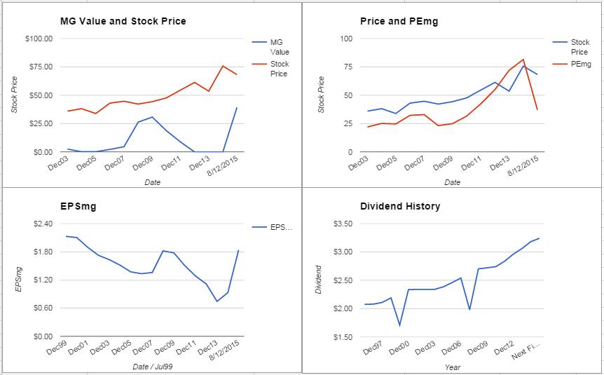 HCN charts August 2015