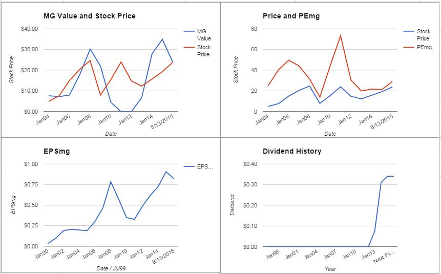 NVDA charts August 2015