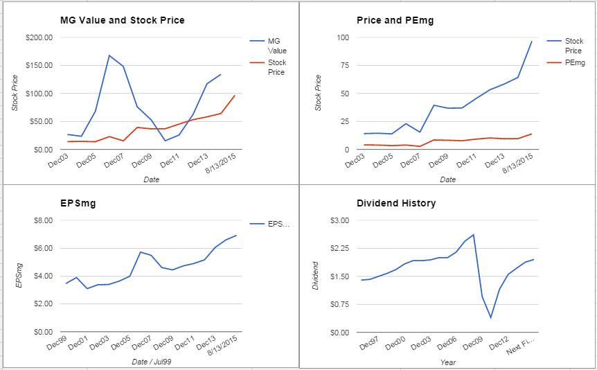 PNC charts August 2015