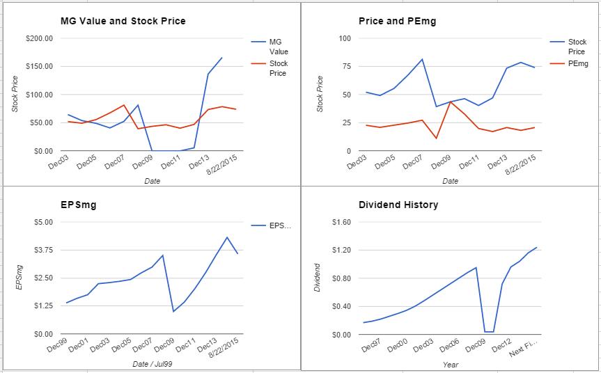 STT Charts - August 2015