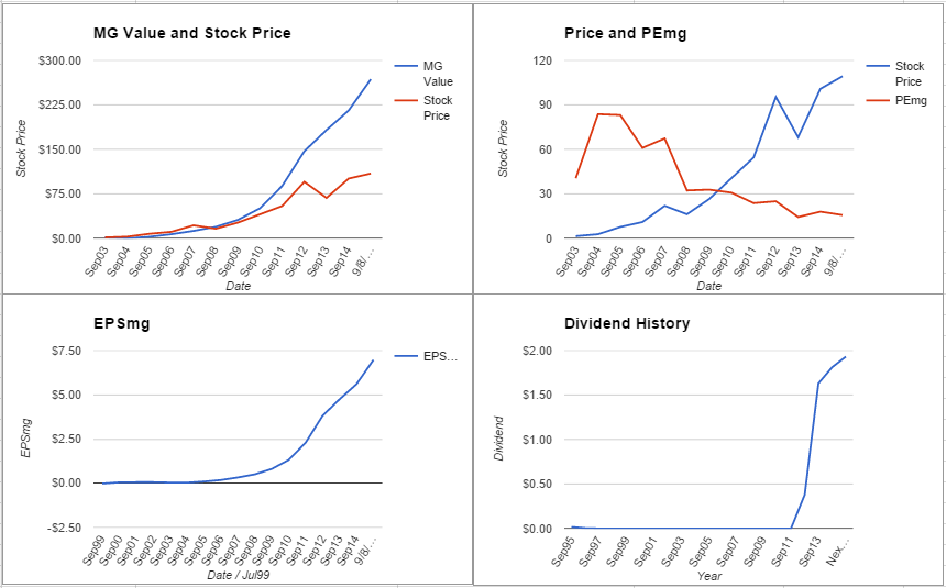 AAPL Charts - August 2015