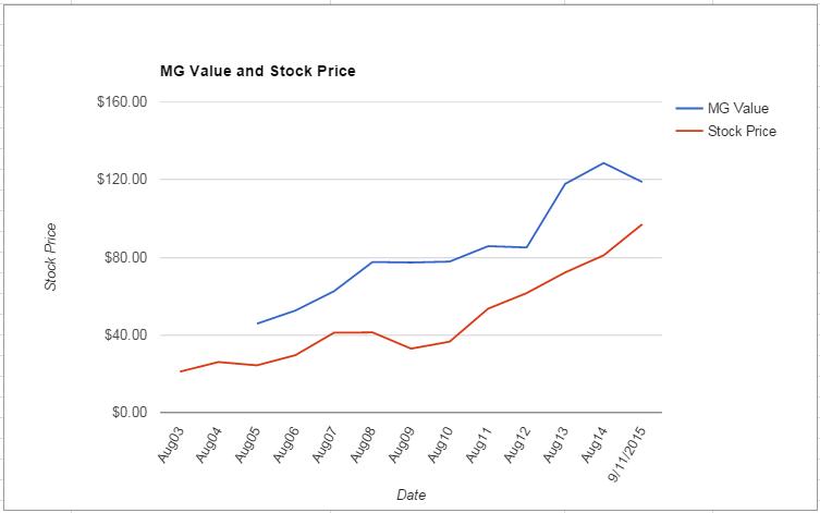 ACN value Chart September 2015