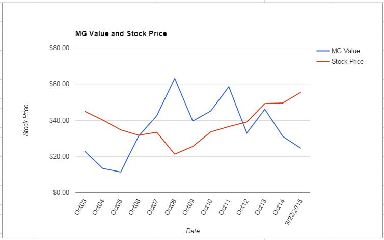 ADI value Chart September 2015