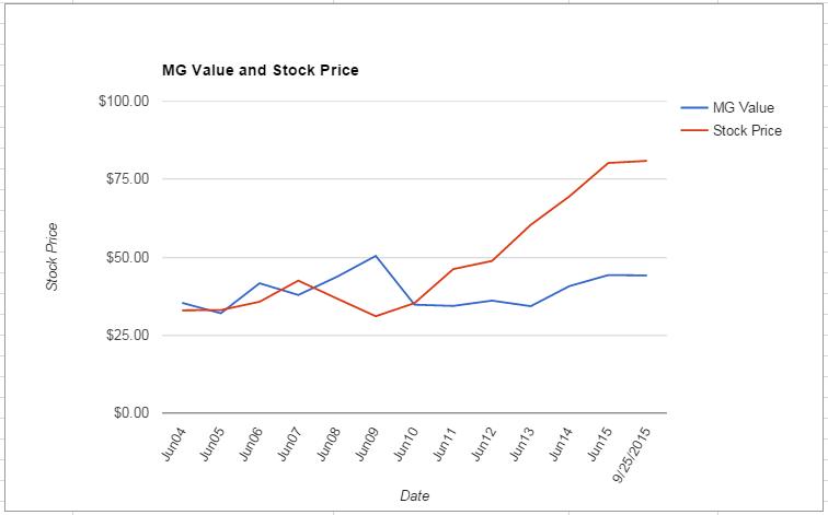 ADP value Chart September 2015