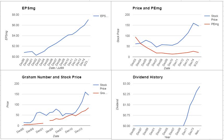 AMGN Charts September 2015