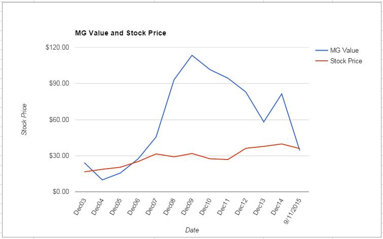 BAX value Chart September 2015