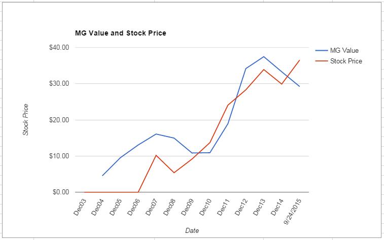 BGS value Chart September 2015