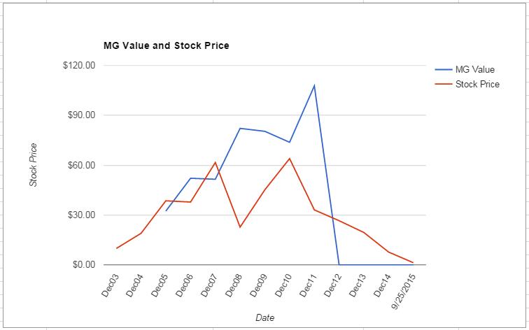 BTU value Chart September 2015