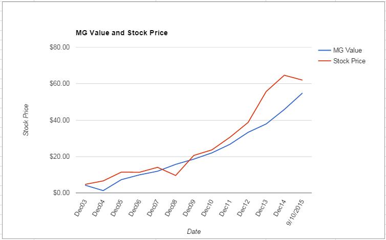 CERN value Chart September 2015
