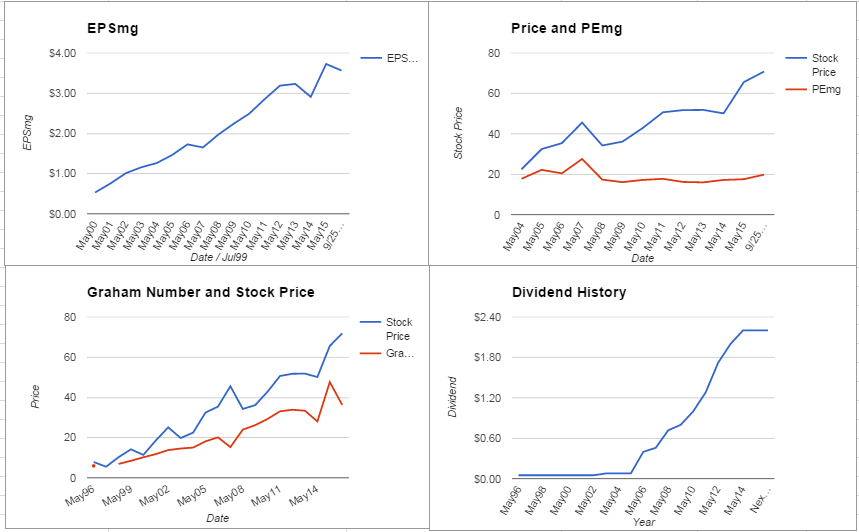 DRI Charts September 2015