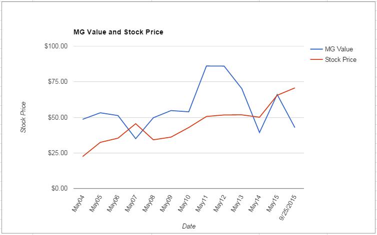 DRI value Chart September 2015