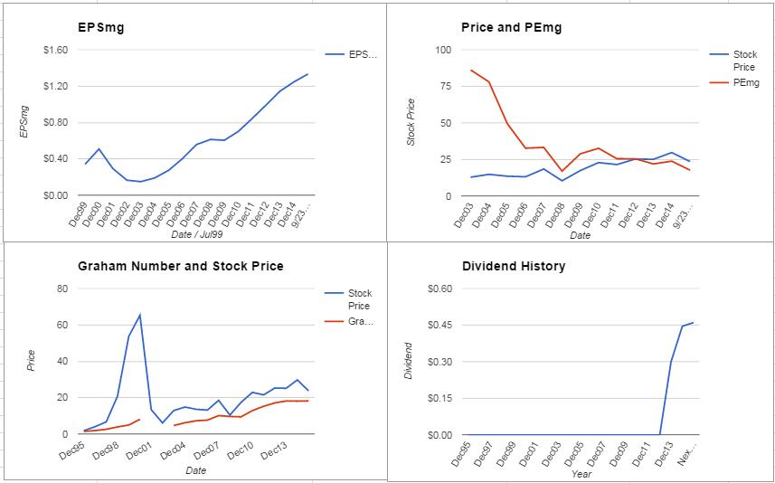 EMC Charts September 2015