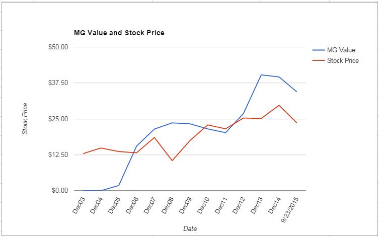 EMC value Chart September 2015