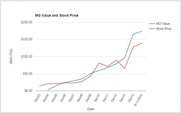 EW value Chart September 2015