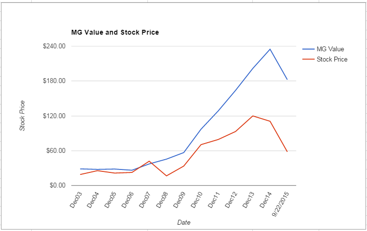 FOSL value Chart September 2015