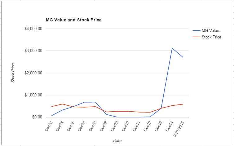 GHC value Chart September 2015