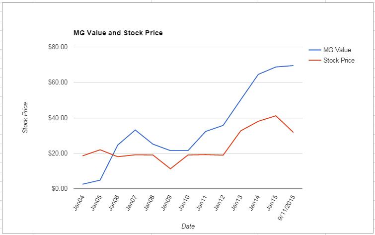 GPS value Chart September 2015