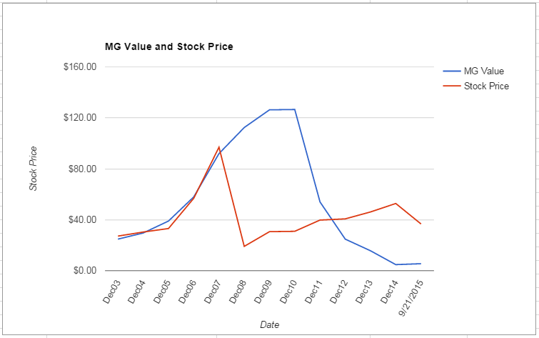 GRMN value Chart September 2015