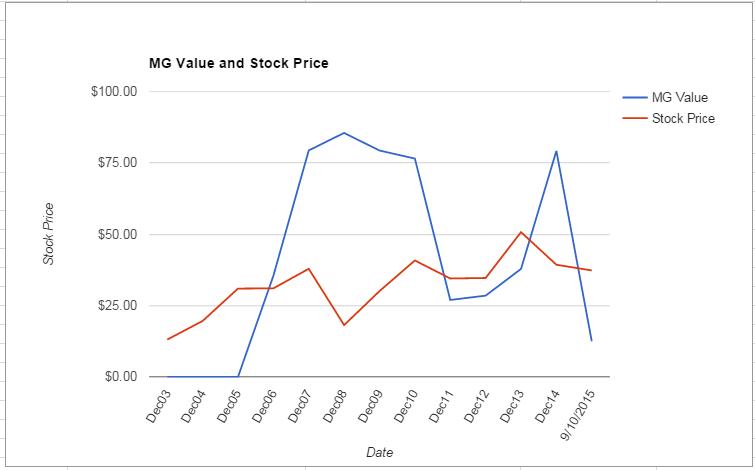 HAL value Chart September 2015