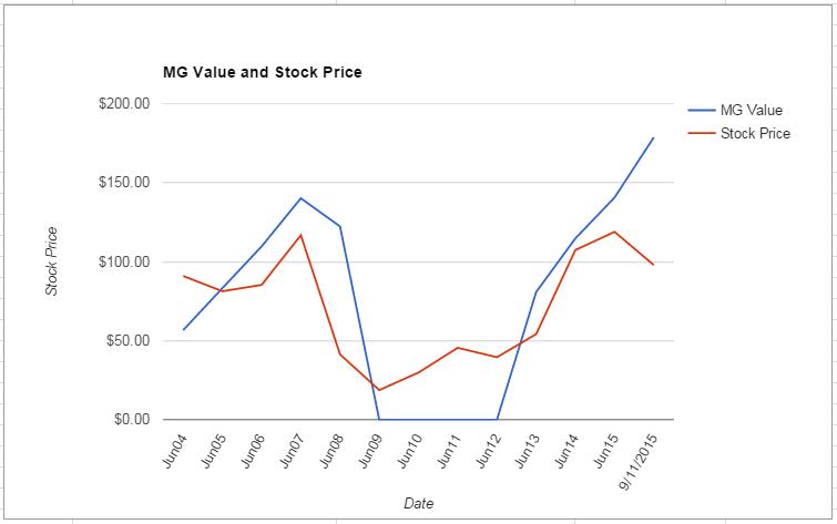 HAR value Chart September 2015