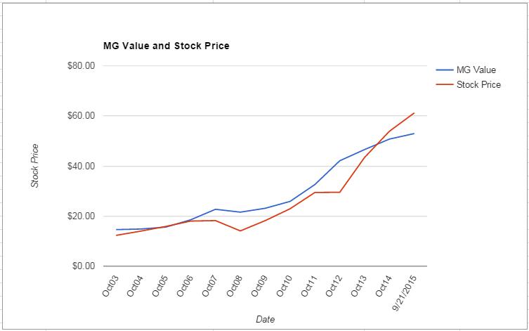 HRL value Chart September 2015