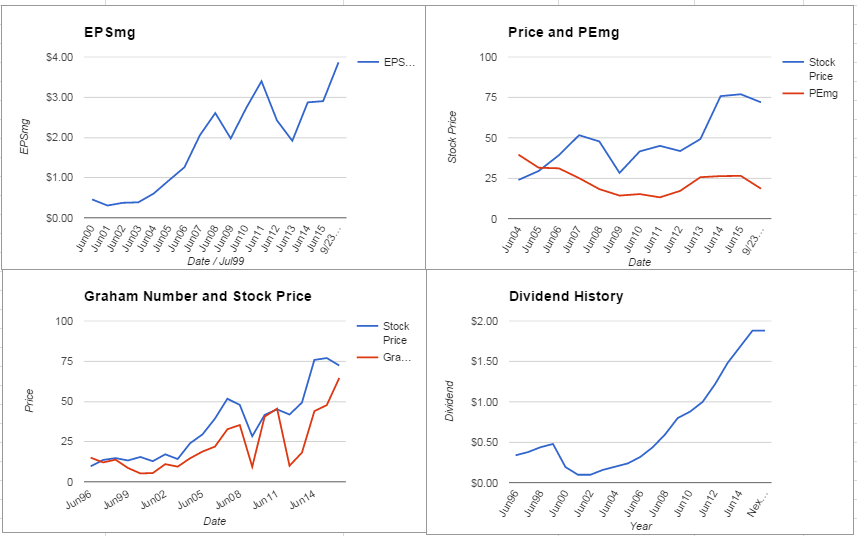 HRS Charts September 2015