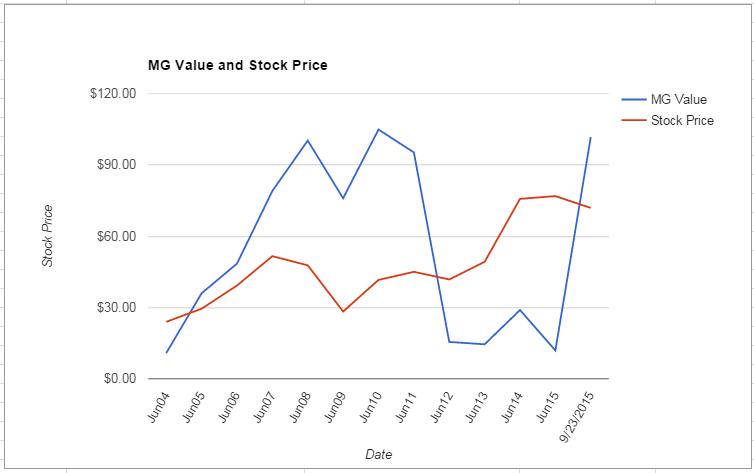 HRS value Chart September 2015