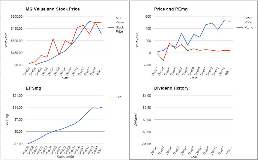 ISRG Charts September 2015
