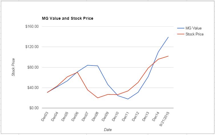 MCO value Chart September 2015