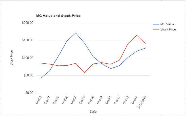 MMM value Chart September 2015