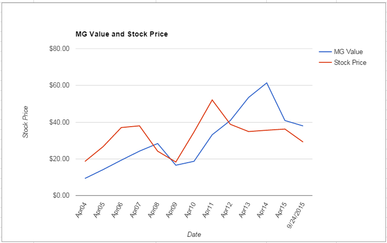 NTAP value Chart September 2015