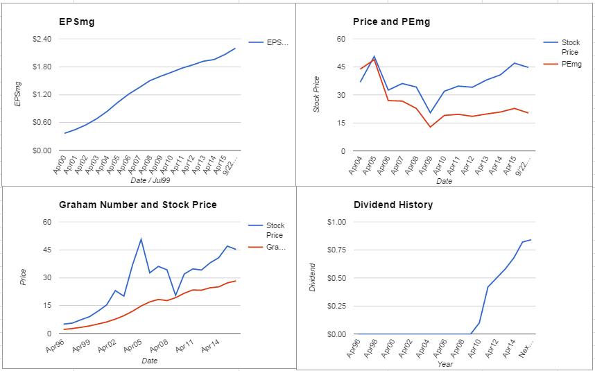 PDCO Charts September 2015