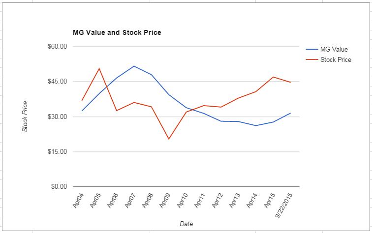PDCO value Chart September 2015
