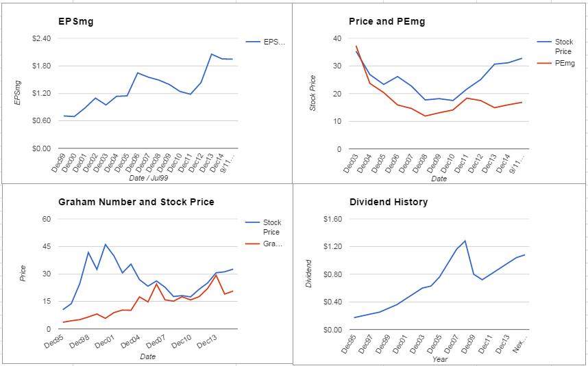 PFE Charts September 2015