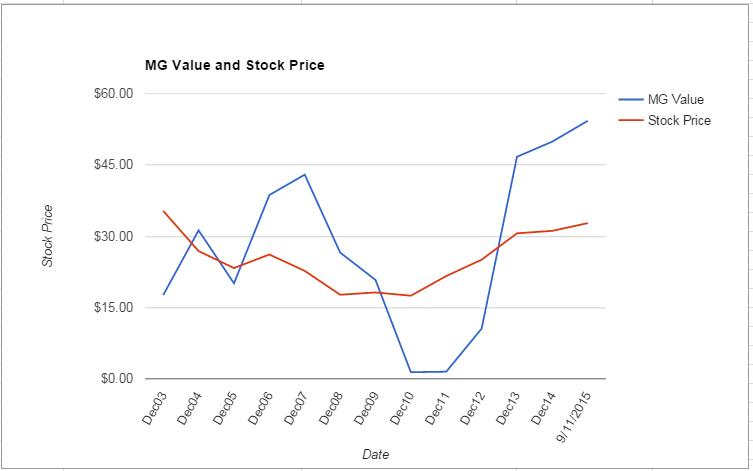 PFE value Chart September 2015