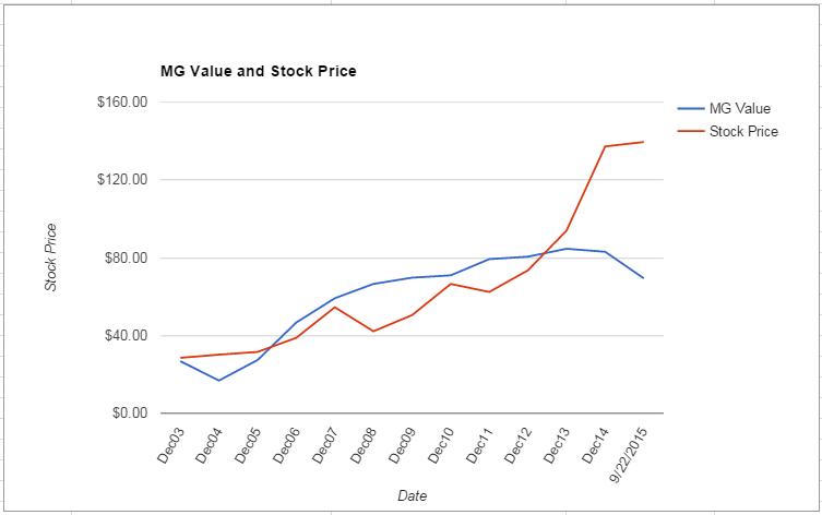 SIAL value Chart September 2015