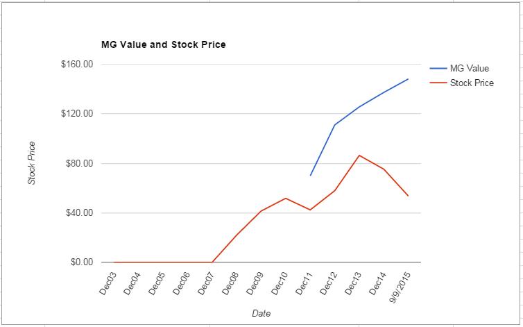 SNI value Chart September 2015