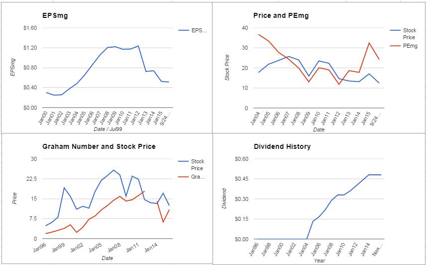 SPLS Charts September 2015