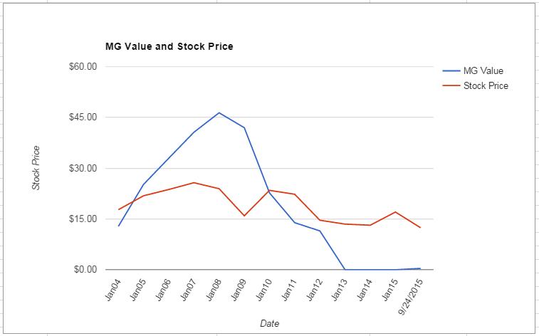 SPLS value Chart September 2015