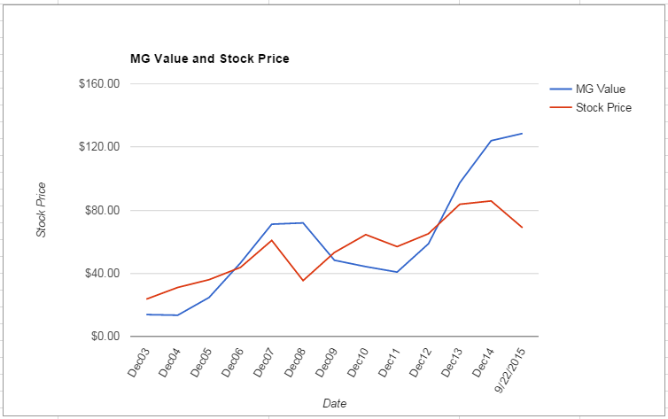 TROW value Chart September 2015