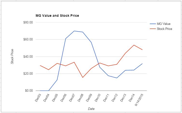 TXN value Chart September 2015