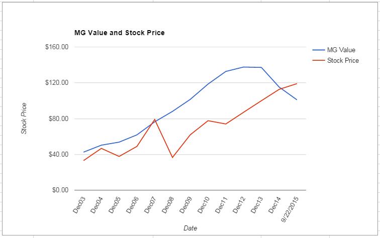 WAT value Chart September 2015