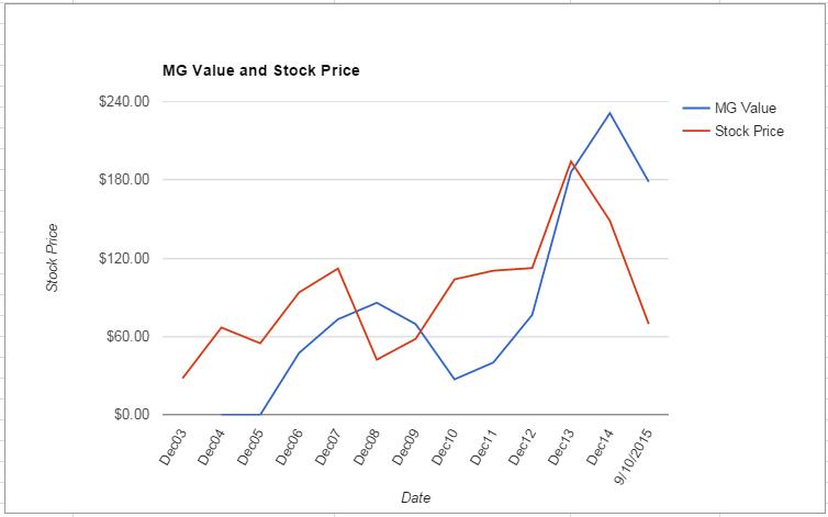 WYNN value Chart September 2015