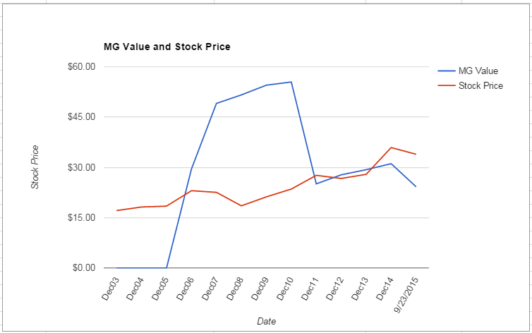 XEL value Chart September 2015
