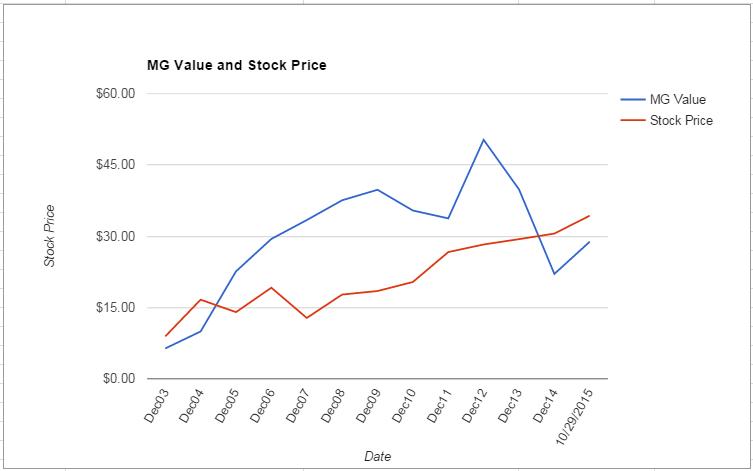 AAN value Chart October 2015