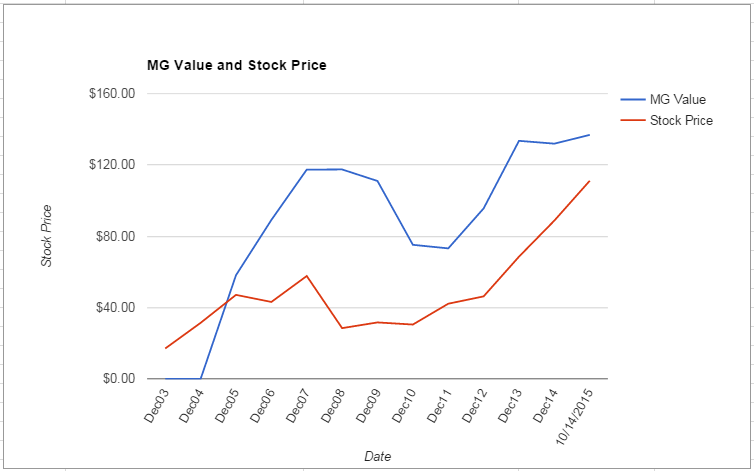 AET value Chart October 2015