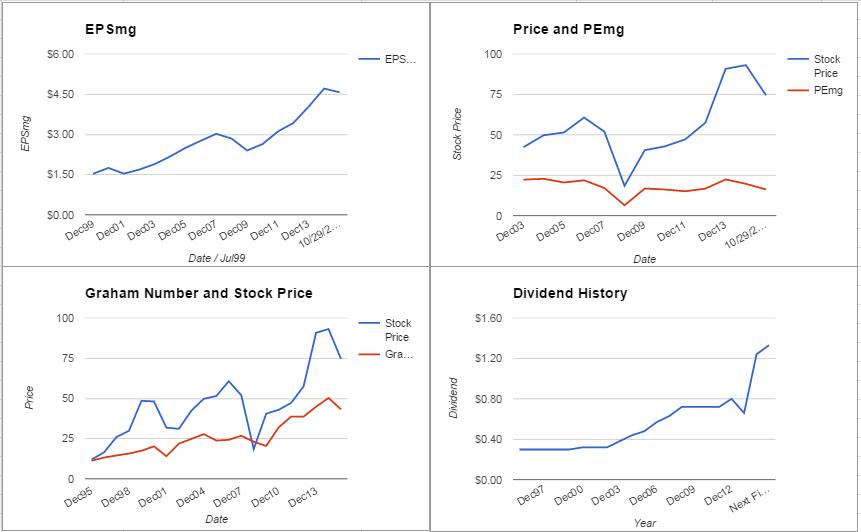 AXP Charts October 2015